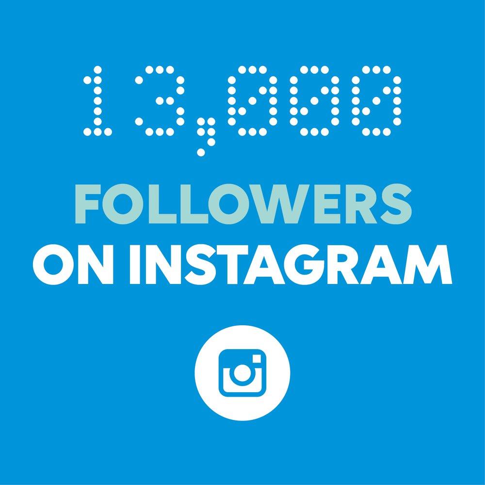 13,000 followers on instagram