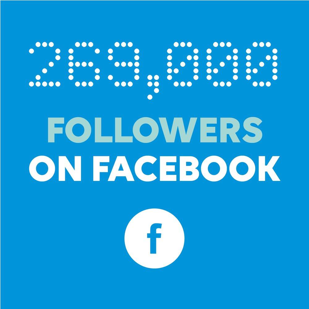 269,000 followers on facebook