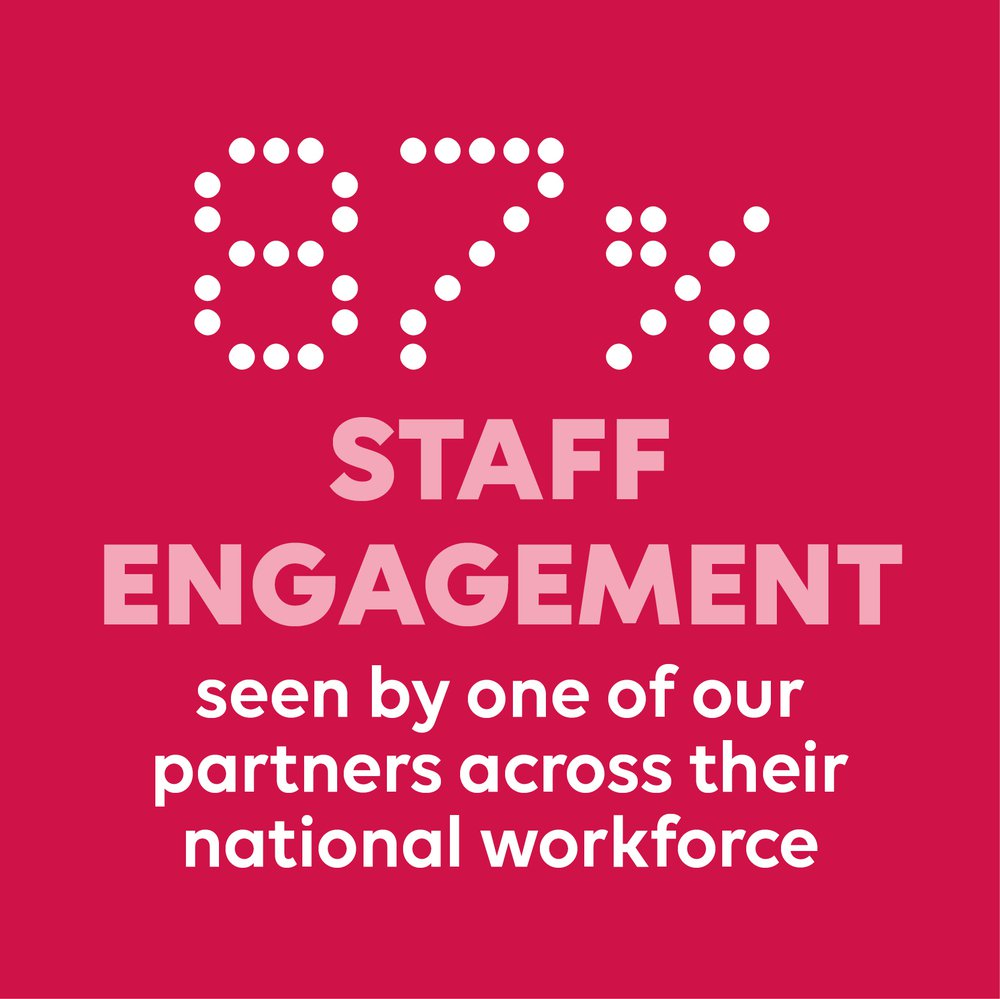 87% staff engagement seen by one of our partners across their national workforce