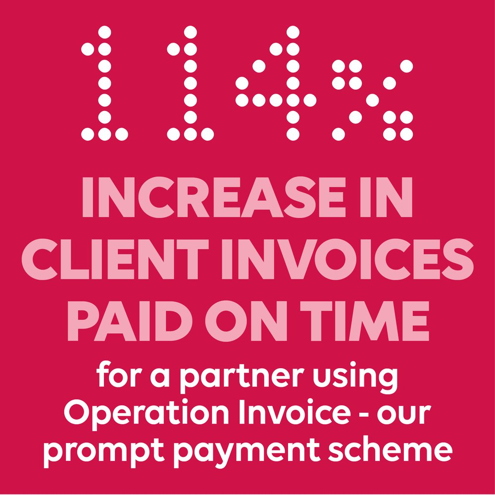 114% increase in client invoices paid on time