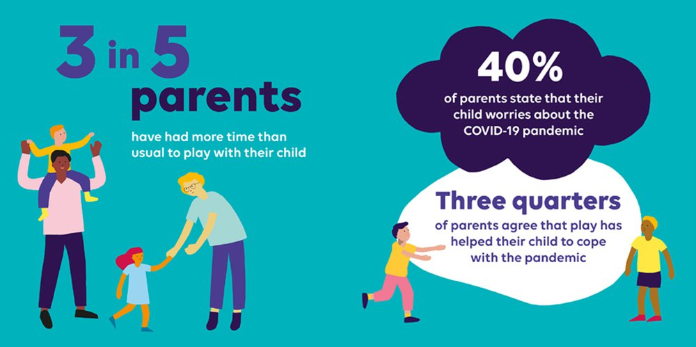 3 out of 5 parents have found more time to play with their kids during the pandemic.